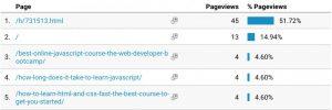Wrong homepage address in Google Analytics